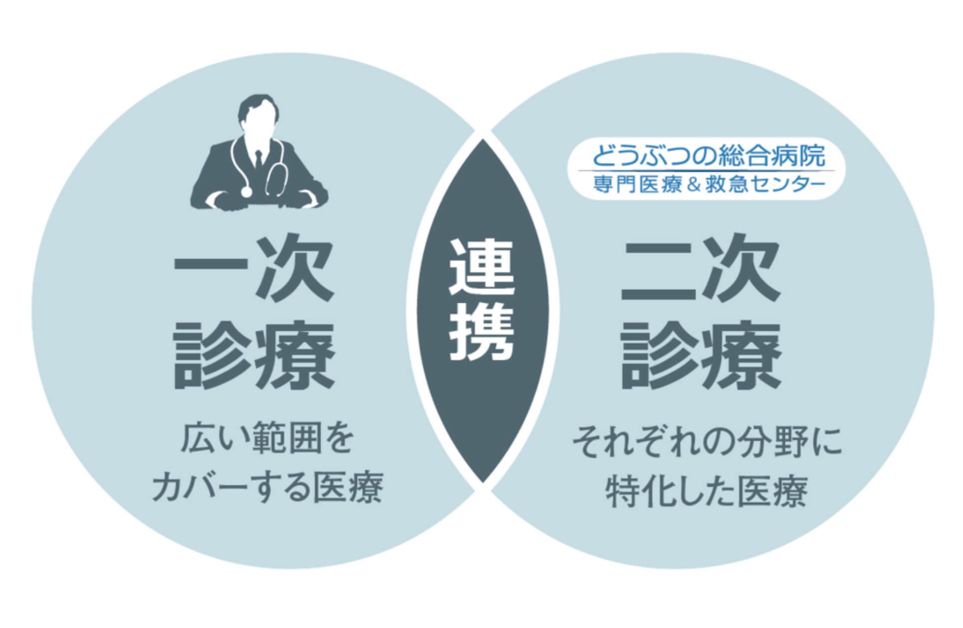 専門診療イメージ
